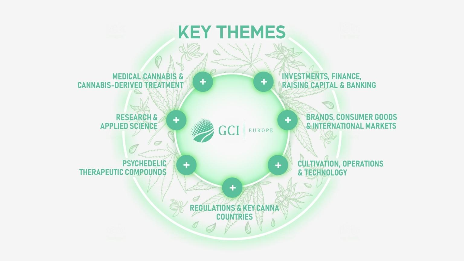 Key Themes - GCI Europe Virtual Summit - Global Cannabis Intelligence