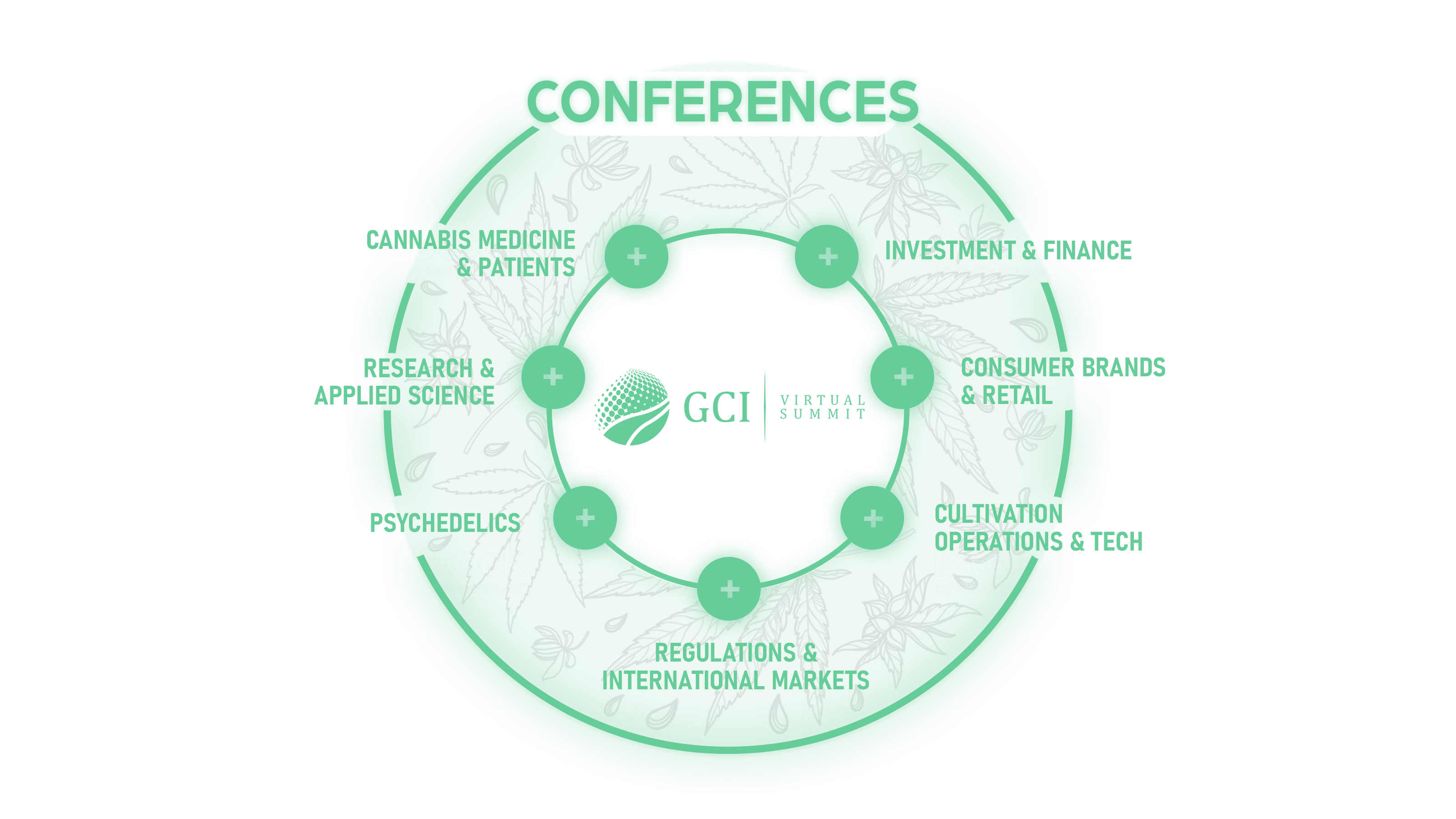 GCI Virtual Summit - Conferences - Global Cannabis Intelligence - Cannabis - Psychedelics